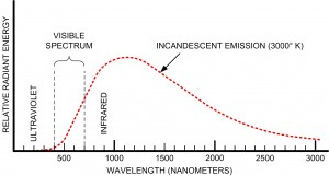 Incandescent Emission Specctrum