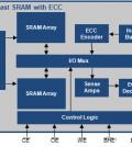 Fast Async SRAM with ECC block diagram