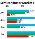 previsioni mercato semiconduttori (2014-2016)