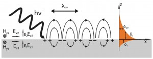 figura 1 splasmonic