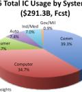 Suddivisione del mercato degli IC per tipologia di applicazione (fonte IC Insights)