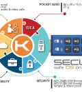 The main features of Secure-K Personal Edition: everything you need to protect your privacy (PRNewsFoto/Mon-K Data Protection Ltd)