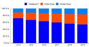 Andamento del mercato delle infrastrutture IT per servizi cloud suddiviso per tipologia di installazione nel periodo 2015-2020 (fonte IDC)